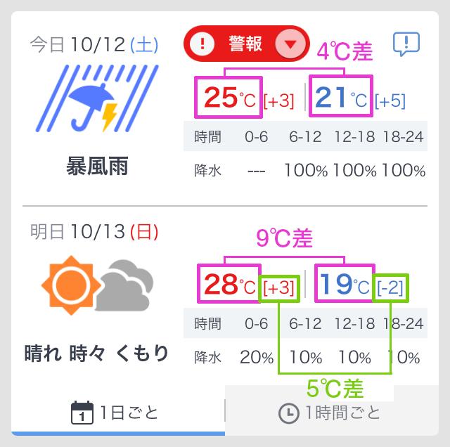 気温差の説明1