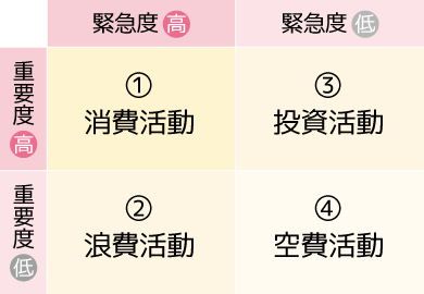 4つの活動時間の分類表